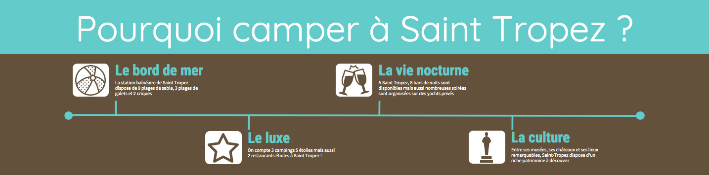 infographie camping st tropez